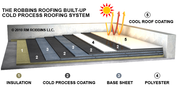 robbins roofing burs - Flat Roof Systems